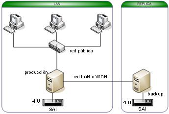 Cluster CCR, de replicación contínua